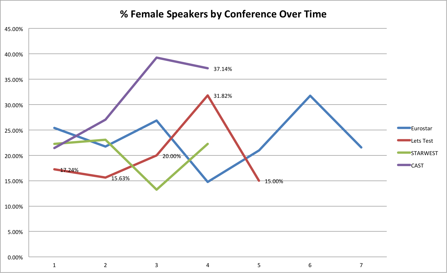 FemaleSpeakersByConferenceTime