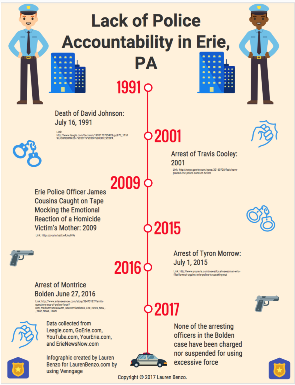 Timeline on the Lack of Police Accountability in Erie, PA