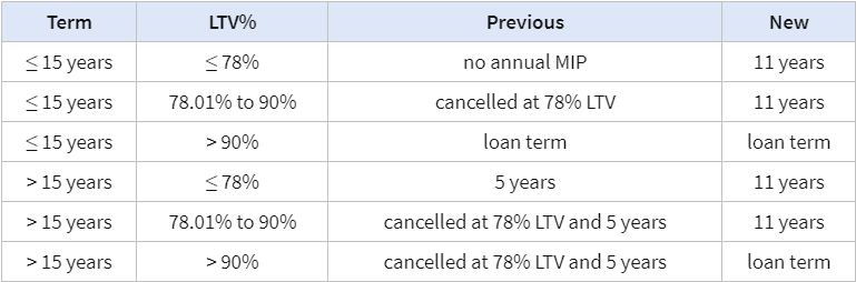 Source:  https://www.fha.com/fha_requirements_mortgage_insurance