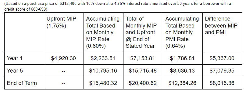 The cost of MIP and PMI compared over the length of a loan term