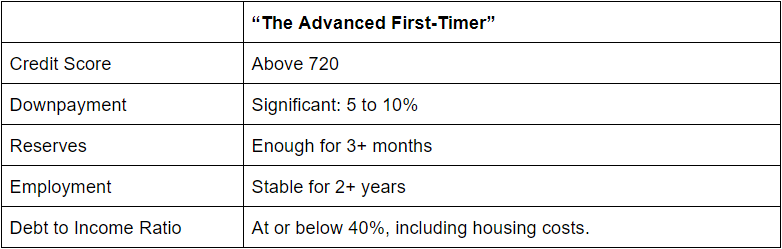 Best criteria for first time home buyers