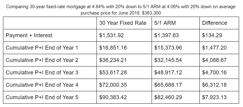 Graph showing cost difference between fixed rate mortgages and hybrid arms