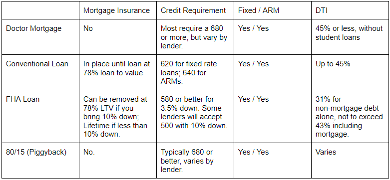 Doctor-loan-mortgage-comparison.png