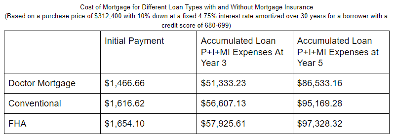 Doctor-loan-cost-comparison.png