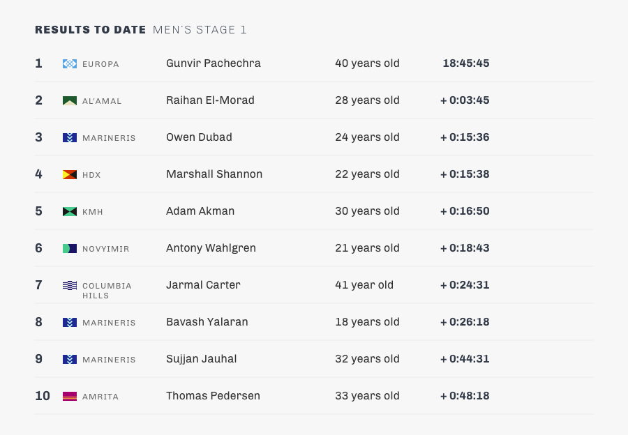 stage 1-mens-results.png