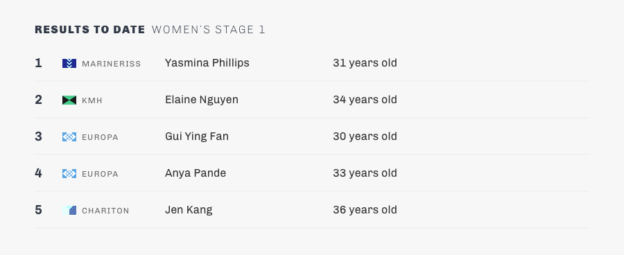 stage 1-womens-updates.png