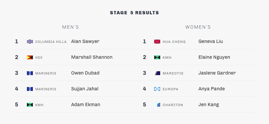 stage 5-summary-results.png