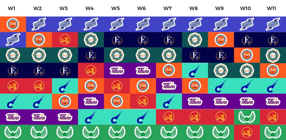 Week by Week view of the MAFL Standings so far.