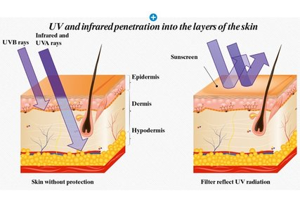 UVB Rays and UVA Rays vs. sunscreen