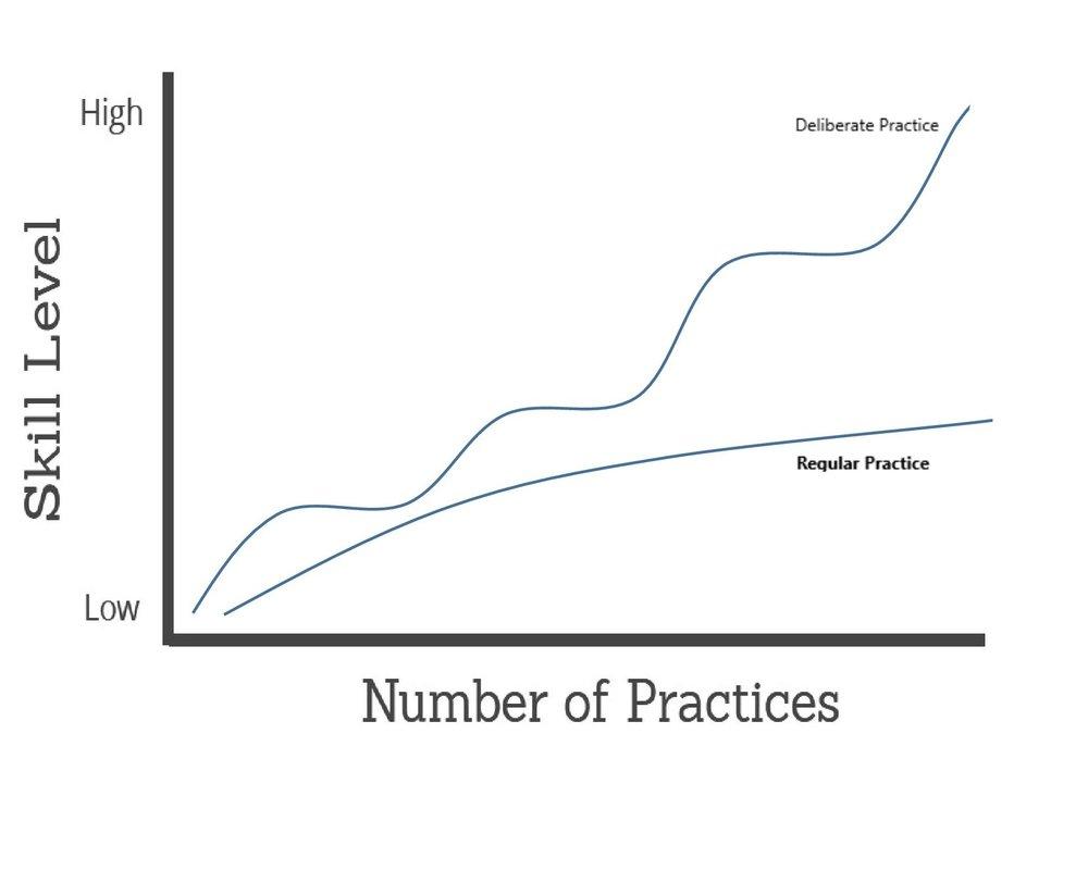 Deliberate Practice Folsom Blog