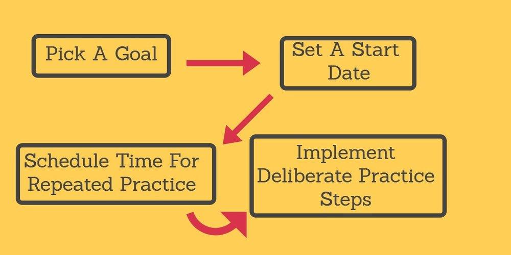 Deliberate Practice Chart