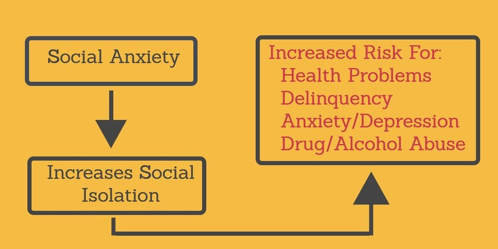 Folsom Therapy Infographic on Impact of Social Anxiety