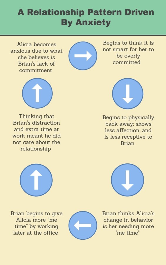 Relationship Anxiety Pattern Folsom Clinic
