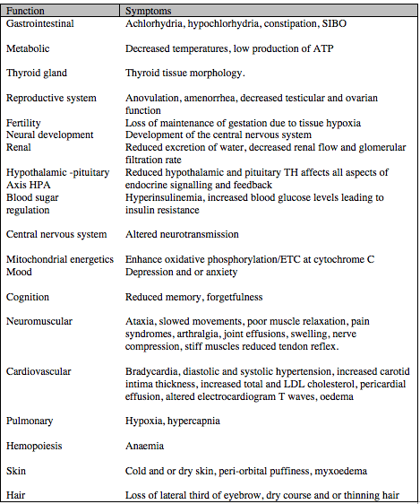 Thyroid hormone is necessary for all aspects of organised biology.