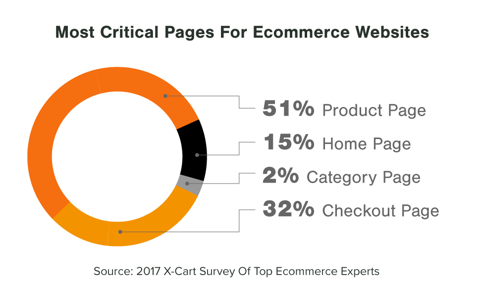 Most-Critical-Pages-For-Ecommerce-Websites.png