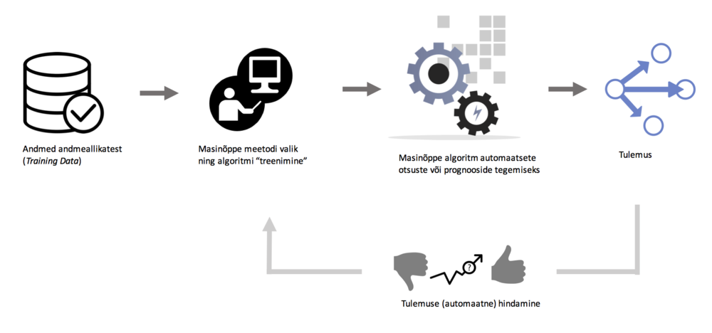 Masinõppe rakendamise skeem.png