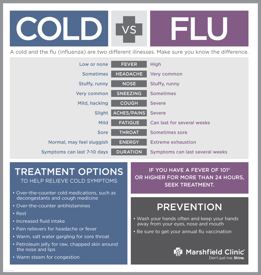 Cold-vs-Flu-I-12672-000.png