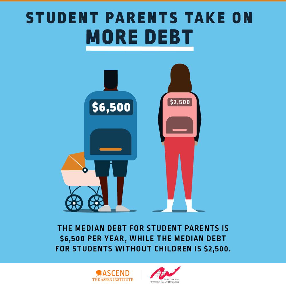 Student Parents - More Debt (Final).png