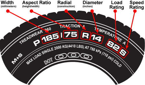 What Do The Numbers On A Tire Mean >> Tires Uk Automotive Tire Smog