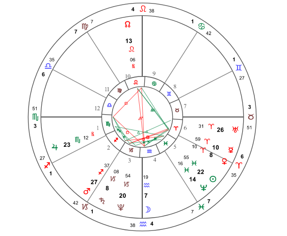 tHE ASTROLOGICAL CHART ON THIS SPECIFIC TIME, LOCATION: hk (sOURCE FROM WWW.AMUTEN.NET)