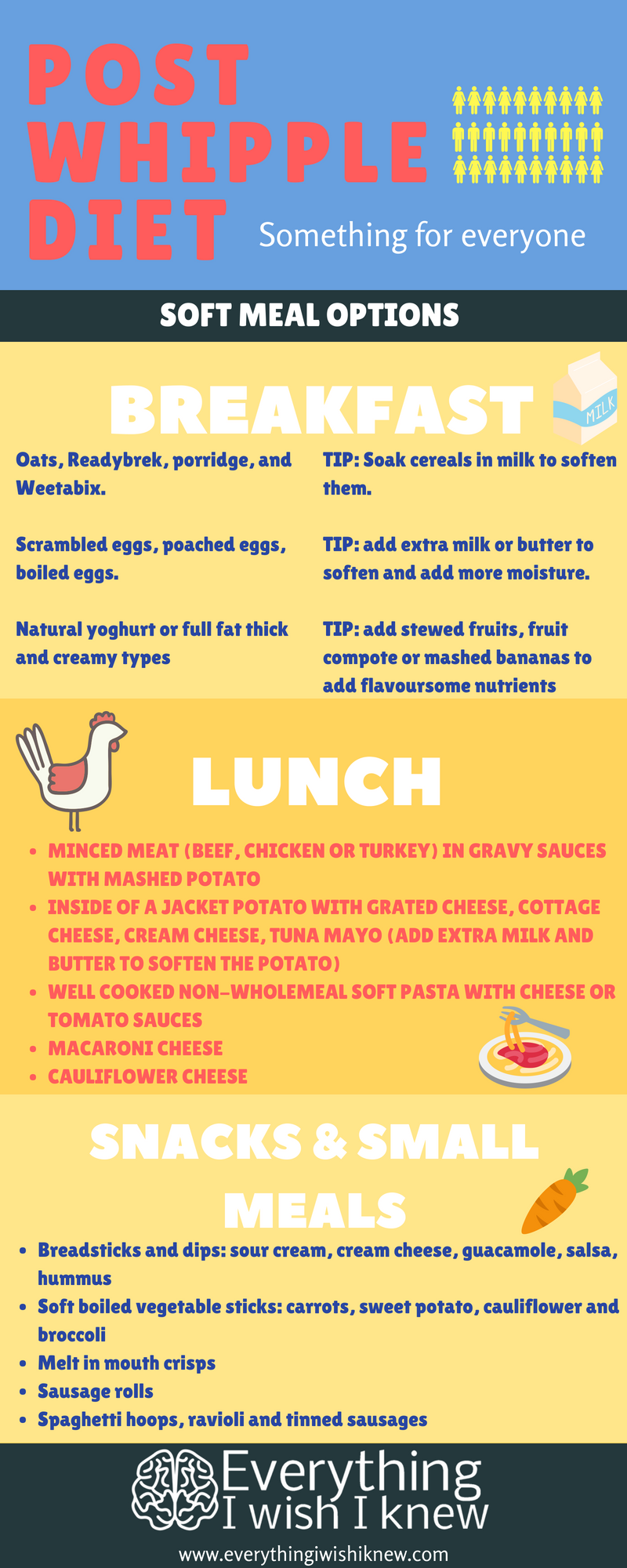 Infographic: Post Whipple Surgery Diet