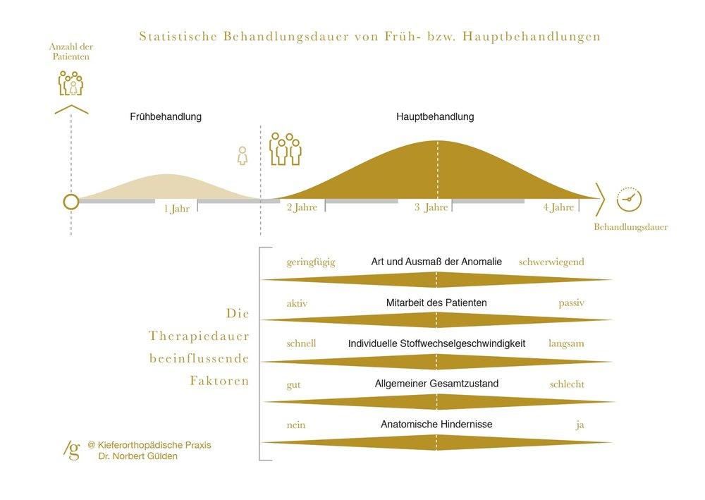 Durchschnittliche Behandlungsdauer und therapiebeeinflussende Faktoren