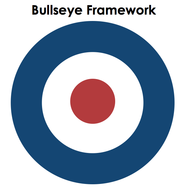This is a bullseye - courtesy of myself
