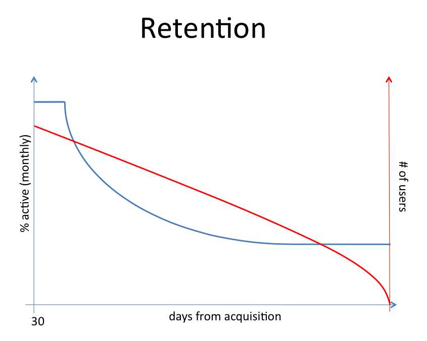 Graph courtesy of Alex Schultz, VP Growth @ Facebook - the 30 is supposed to be a 0. Blue line shows viable business, red line shows failing business