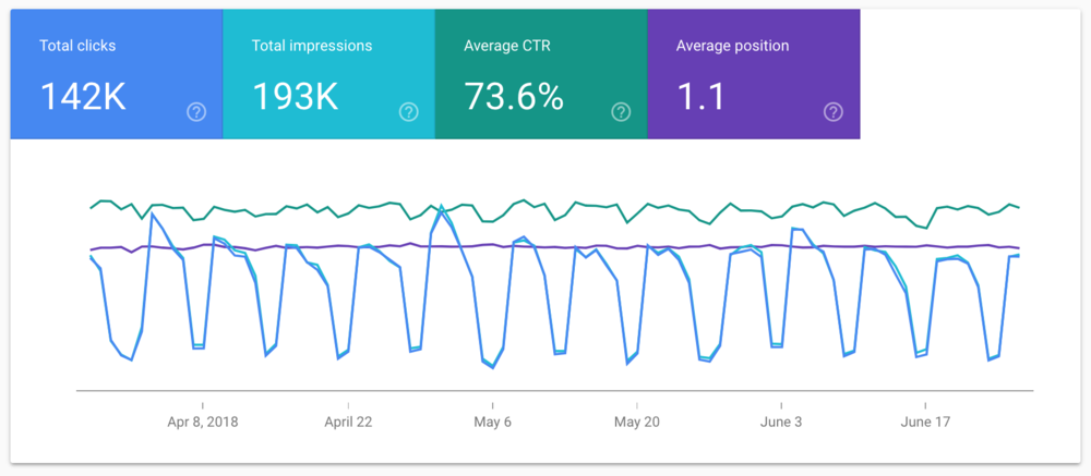 3 months of Google Search Console reporting