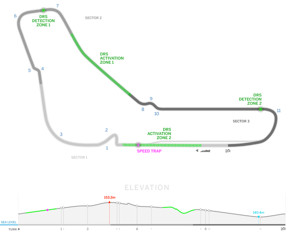 Monza - courtesy of formula1