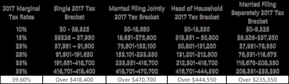 2017 Tax Bracket.png