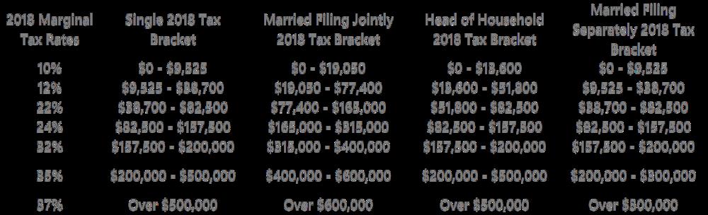2018 Tax Bracket.png