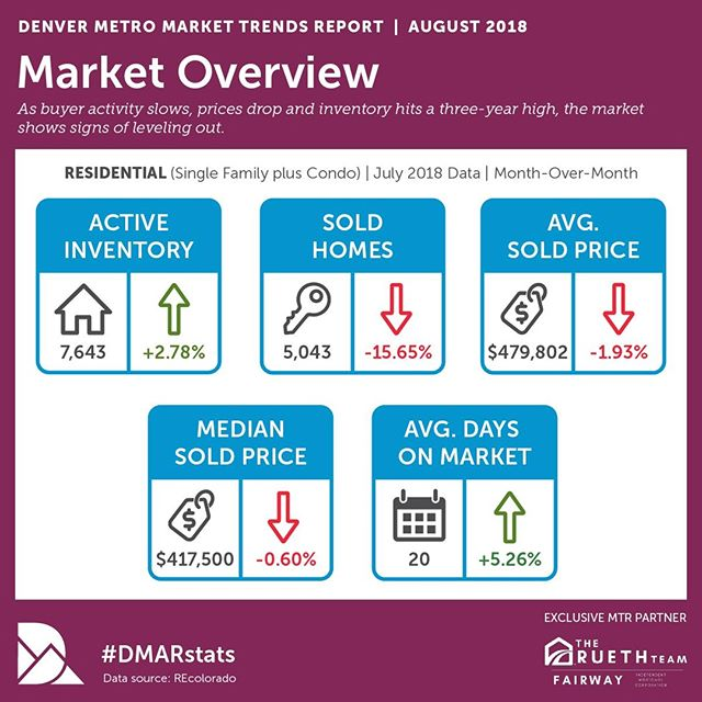 The latest @dmarealtors report is out. Active inventory is up ⬆️and average sold price is down ⬇️Looks like the market is finally starting to lean a bit more toward buyers! Let's find your #DreamHome! • • • • • #realestate #realtor #realestateagent #property #realty #denver #colorado #luxuryrealestate #denverrealestate #broker #properties #5280 #investment #realtorlife #303 #denvercolorado #denverhomes #dreamhome #milehighcity #househunting #justlisted #homesforsale  #denvertography #denverlife #listing #forsale #newhome #cityofdenver