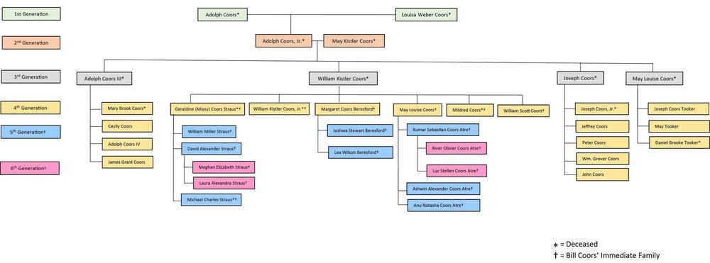 Bill Coors Family Tree
