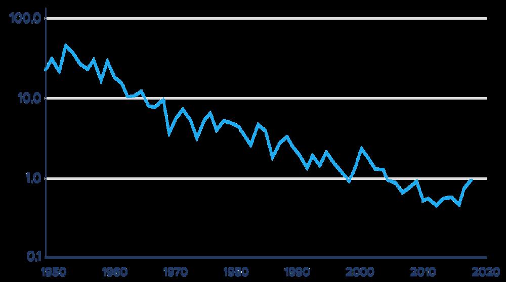 gr-chart-decline.png