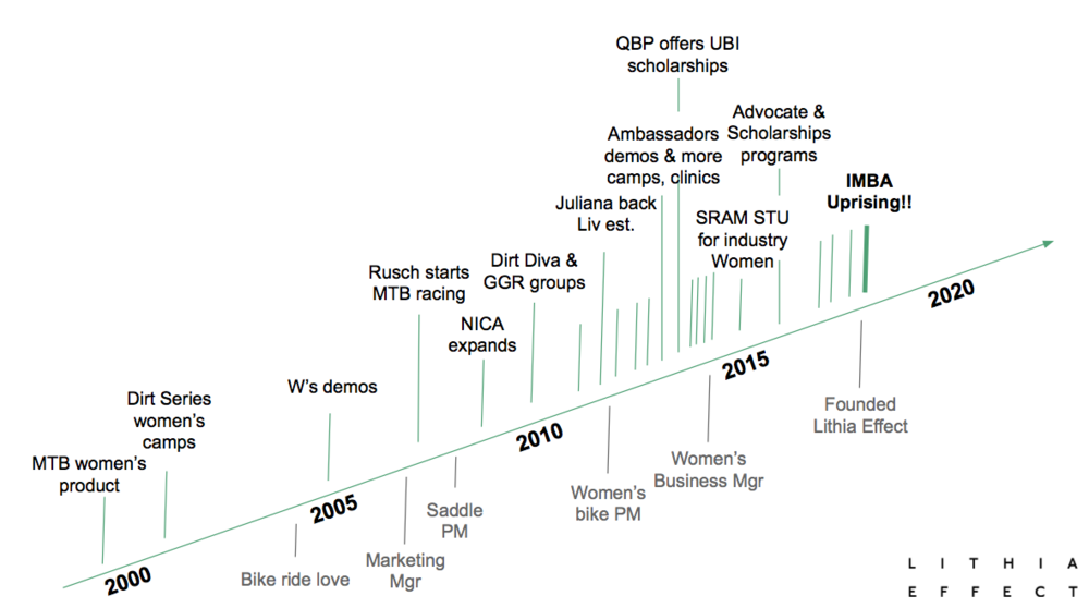 Women's MTB timeline above the greenline, my roles below. Apologies if any milestones were missed.