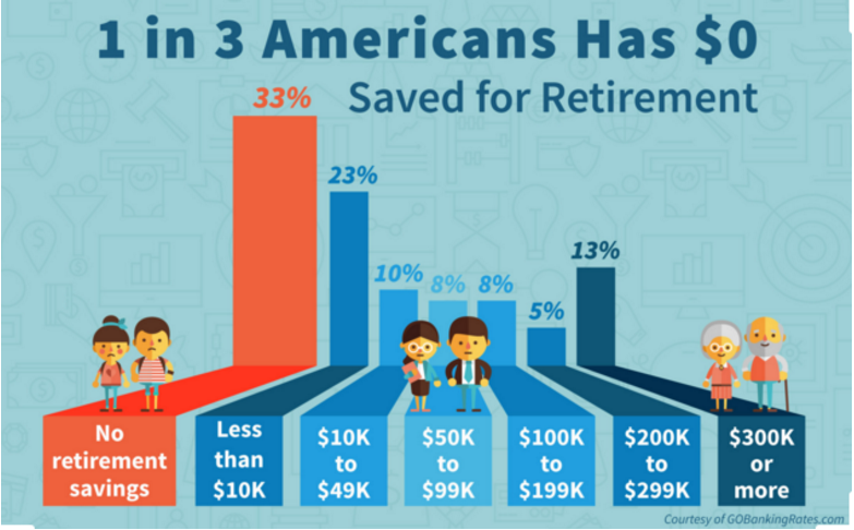 1 in 3 Americans has zero dollars saved for retirement