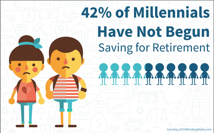 Are you part of the 42 percent of millennials who have not yet started saving for retirement?