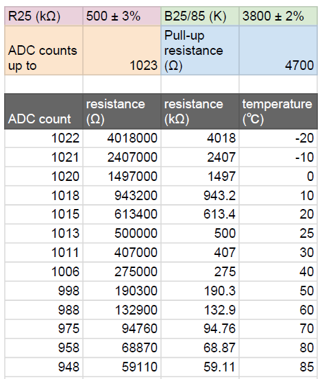 ADC Table - Use this ADC table for the Slice High Temp Thermistor