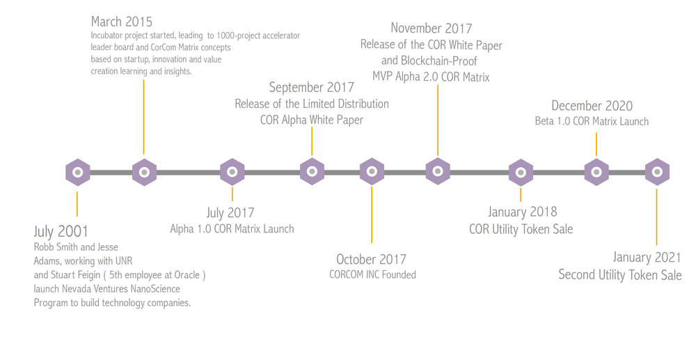 corcom timeline updated.jpg