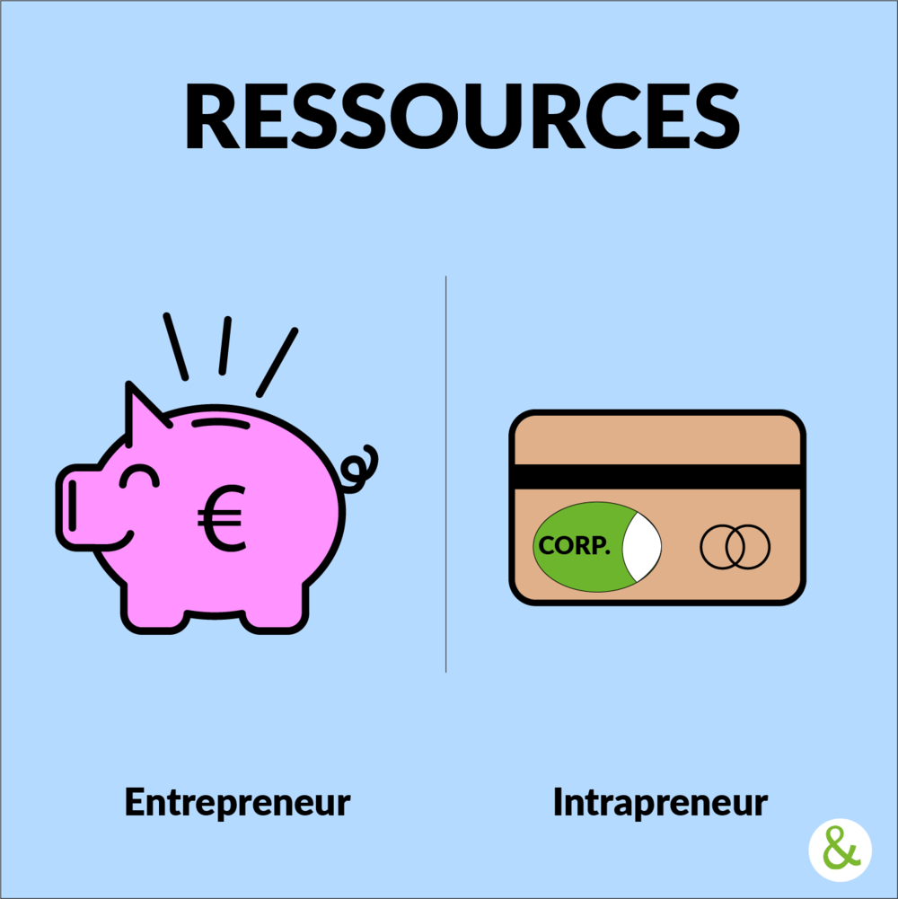 - Afin de financer son projet, l'entrepreneur se repose essentiellement sur ses ressources personnelles et sa capacité à convaincre des investisseurs auxquels il n'est pas lié. L'intrapreneur, quant à lui, utilise les ressources qui lui seront allouées par son organisation. Il doit donc être capable d'identifier et convaincre les personnes ressources qu'il pourra mobiliser pour la réussite de son projet.