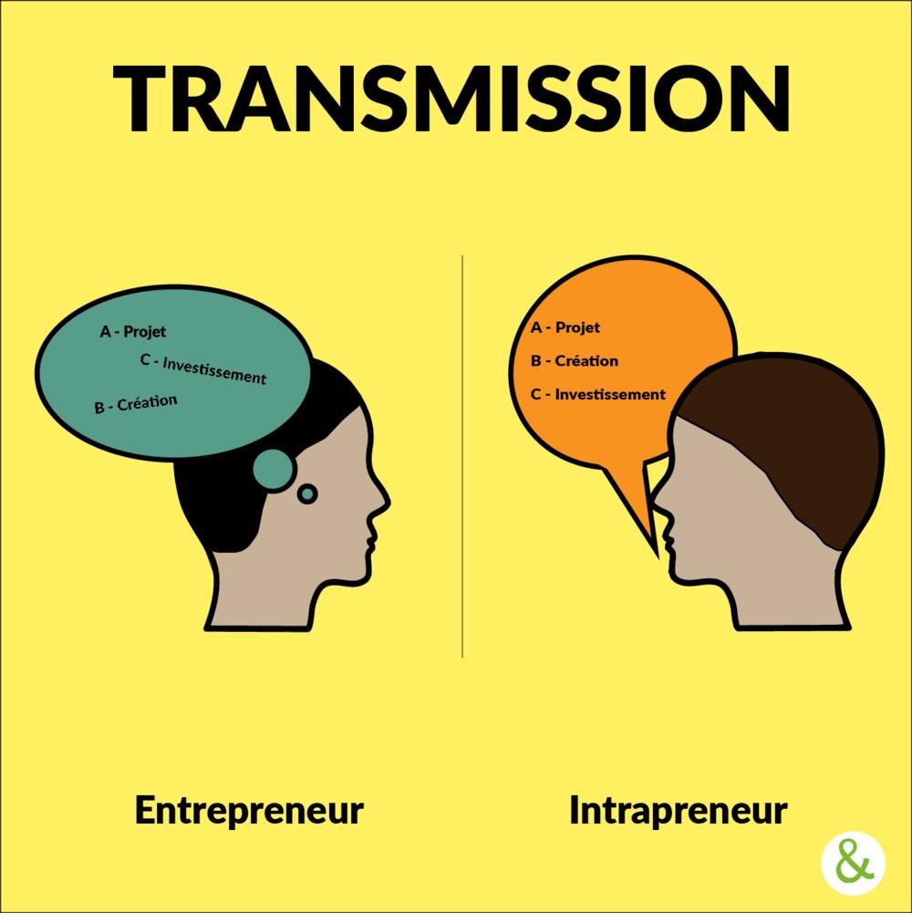 - Intrapreneur et entrepreneur n'entretiennent pas le même rapport à la connaissance. Alors que l'entrepreneur s'appuie plutôt sur des connaissances tacites qui sont le fruit de son expérience, sans avoir réellement besoin de la formaliser, l'intrapreneur se doit de rendre des comptes et de justifier son action en interne pour faire avancer son projet.