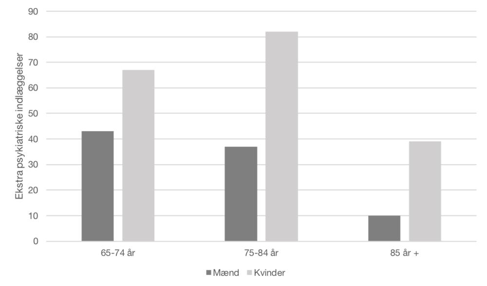 """Kilde: """"Sygdomsbyrden i Danmark 2016 – Risikofaktorer"""", Statens Institut for Folkesundhed, Sundhedsstyrelsen"""