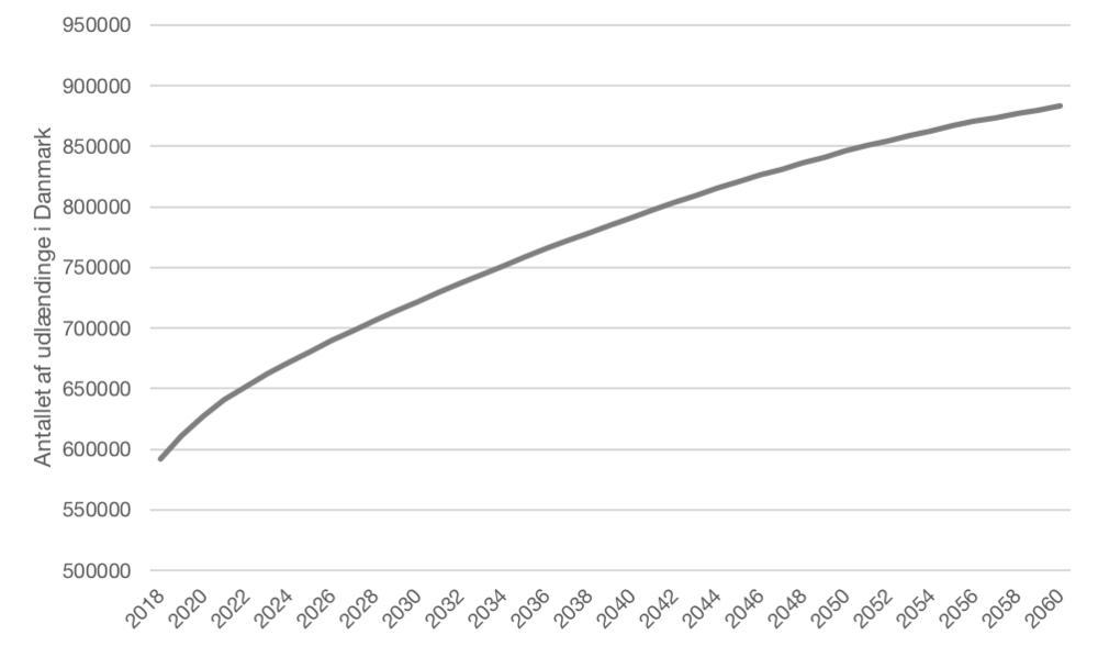 """Kilde: DST: """"Befolkningsfremskrivning 2018 for hele landet efter herkomst og tid"""", FRDK118"""