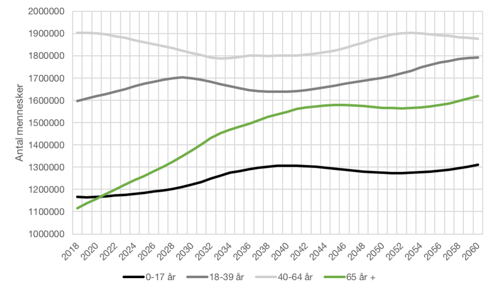 """Kilde: DST: """"Befolkningsfremskrivning 2018 for hele landet efter alder og tid"""", FRDK118"""