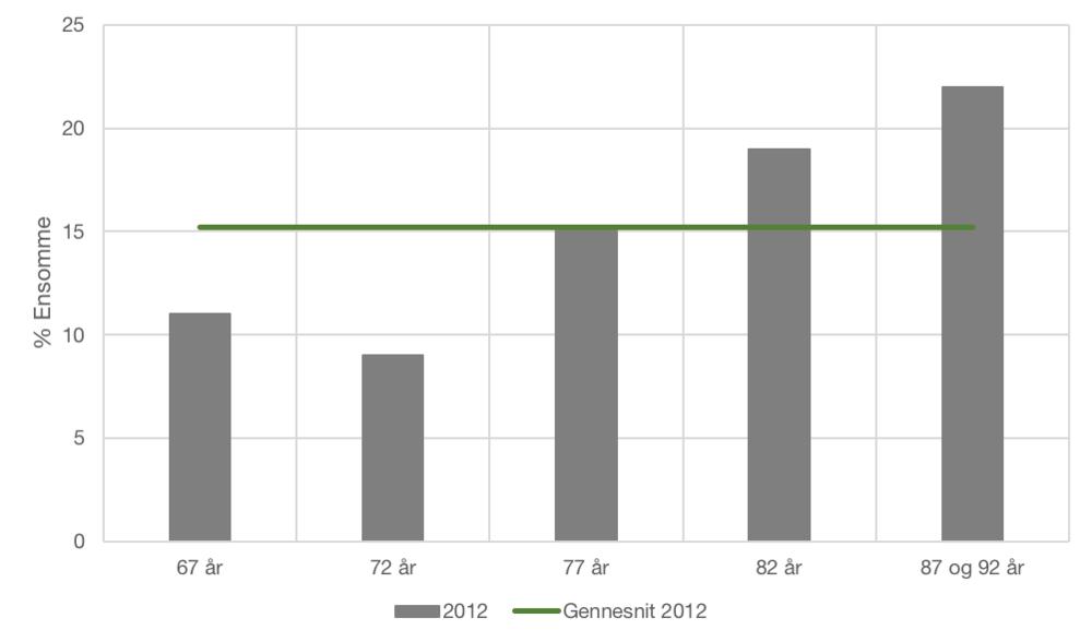 """Kilde: """"ÆLDRES RESSOURCER OG BEHOV I PERIODEN 1997-2012"""", Det Nationale Forskningscenter for velfærd"""