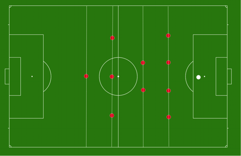 4-2-3-1 - Showing 4 lines of defense in a 4-2-3-1