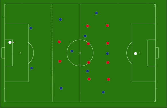 Set up - Set Up – When the ball goes out of play for the blues in their defensive third, the two red CF's must retreat behind dotted line. They can leave to press once the ball is in play.