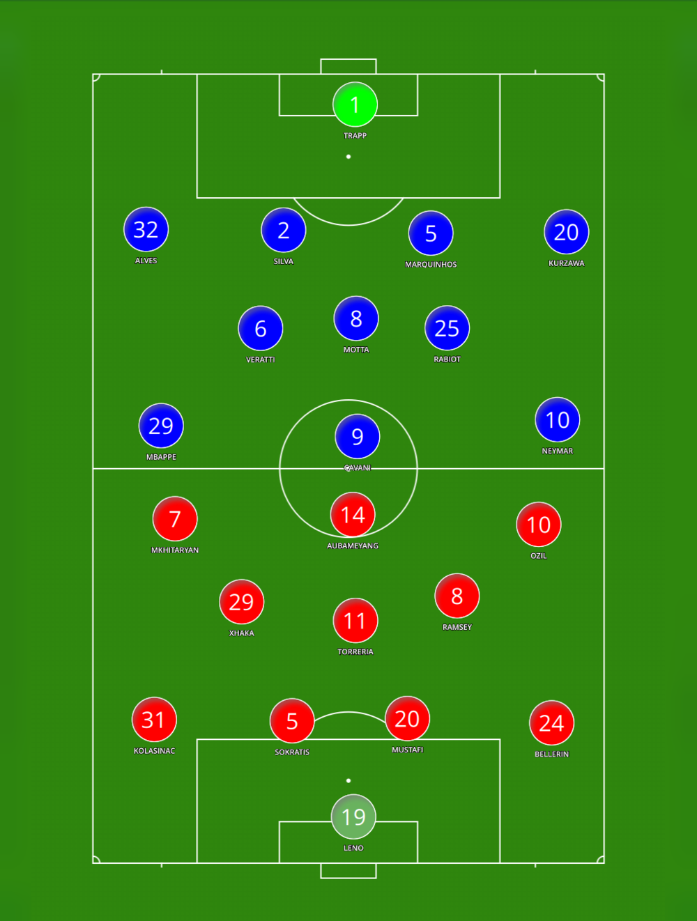 PSG V Arsenal - What Unai Emery's PSG side mirrored with his Arsenal squad may look like. Will we see Mesut Ozil off the right?