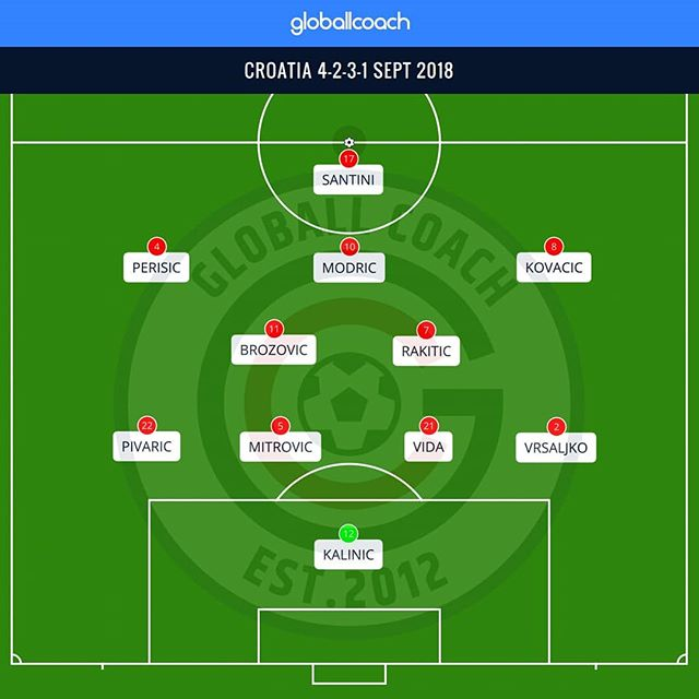 Earlier this week, we wrote a blog looking at Croatia and to see if they could continue the success they enjoyed during the World Cup (link in bio)... They then lost 6-0 to Spain  #worldcup #croatia #nationsleague #international #soccer #football #GloballCoach #tactics #formation #coaching